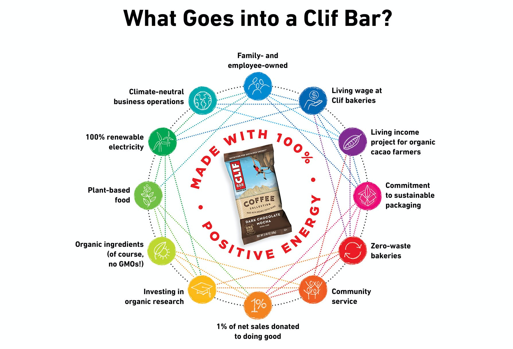 What goes into a CLIF BAR